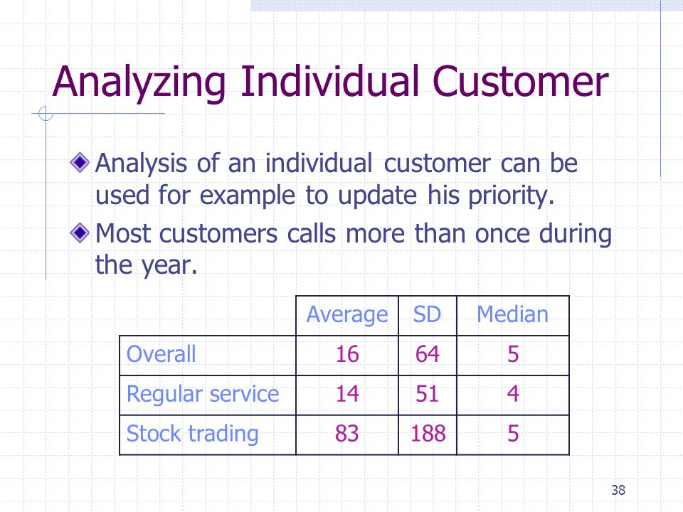 38 Analyzing Individual Customer Analysis of an individual customer can be used for example to update his priority. Most customers calls more than onc
