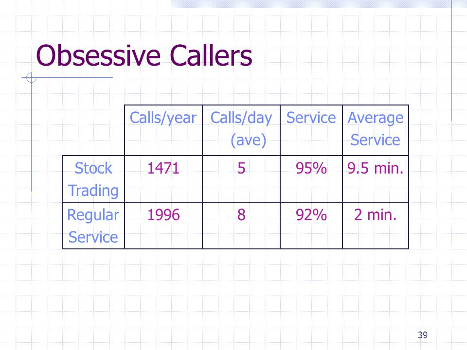 39 Obsessive Callers Calls/yearCalls/day (ave) ServiceAverage Service Stock Trading 1471595%9.5 min.