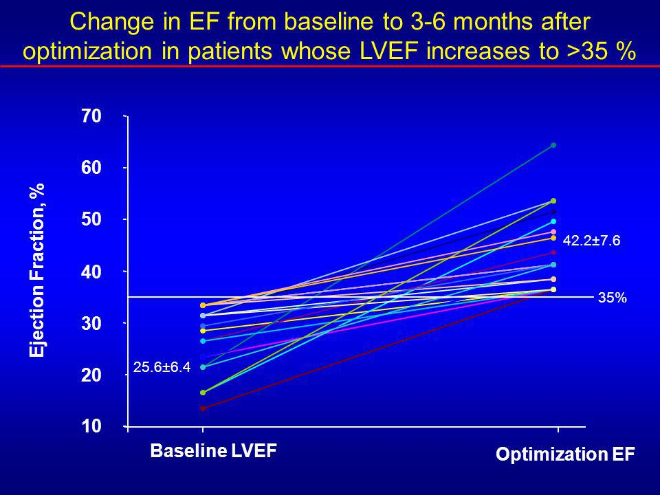 Change in EF from baseline to 3-6 months after optimization in patients whose LVEF increases to >35 % 10 20 30 40 50 60 70 Baseline LVEF Optimization EF Ejection Fraction, % 25.6±6.4 42.2±7.6 35%