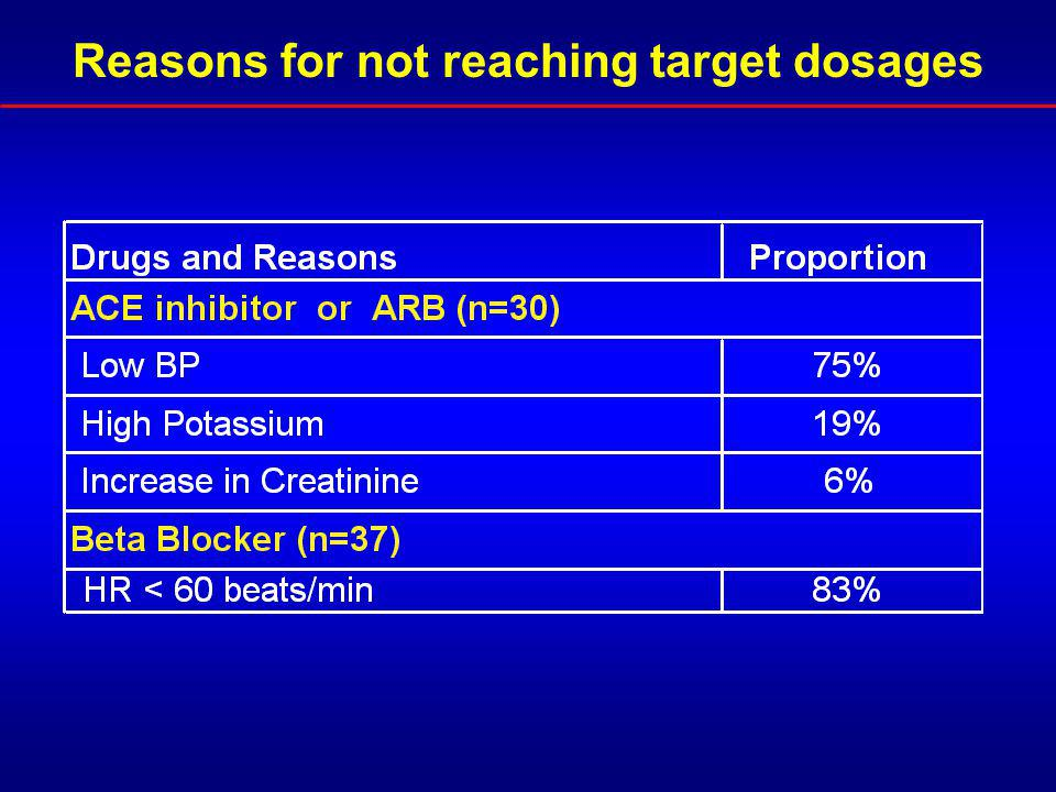 Reasons for not reaching target dosages