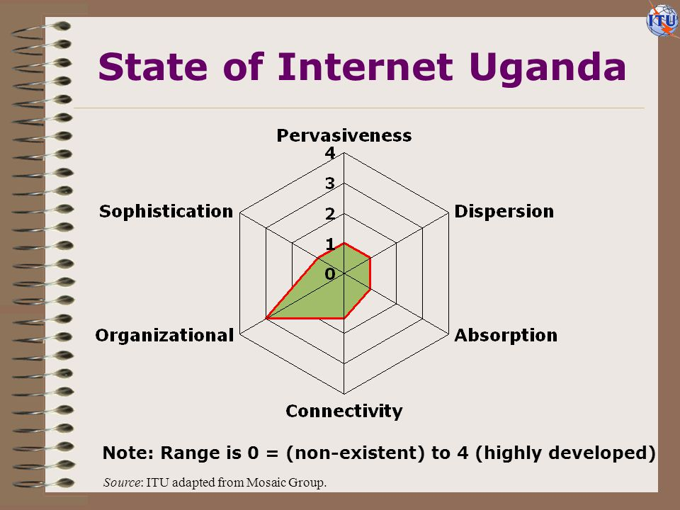 State of Internet Uganda Note: Range is 0 = (non-existent) to 4 (highly developed) Source: ITU adapted from Mosaic Group.
