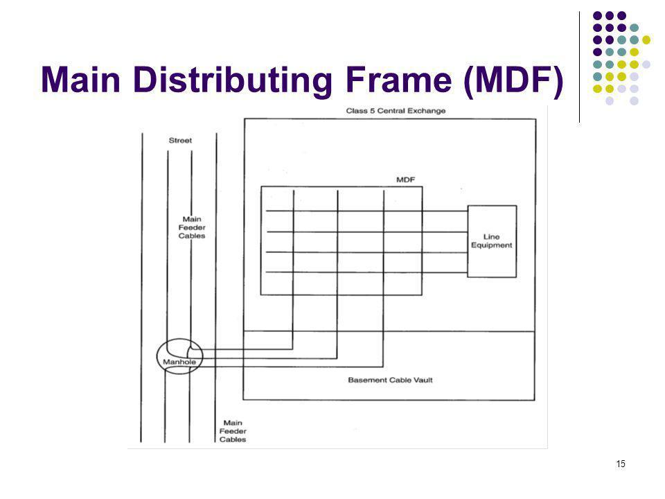 15 Main Distributing Frame (MDF)