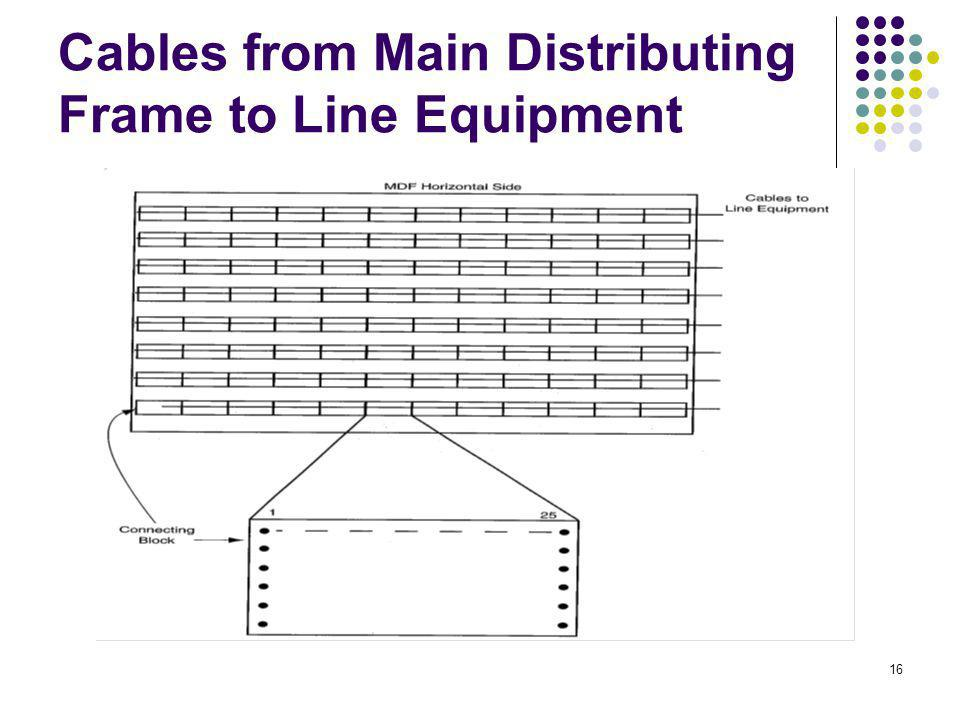 16 Cables from Main Distributing Frame to Line Equipment