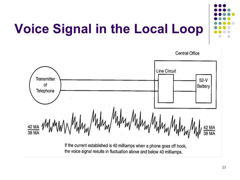 23 Voice Signal in the Local Loop