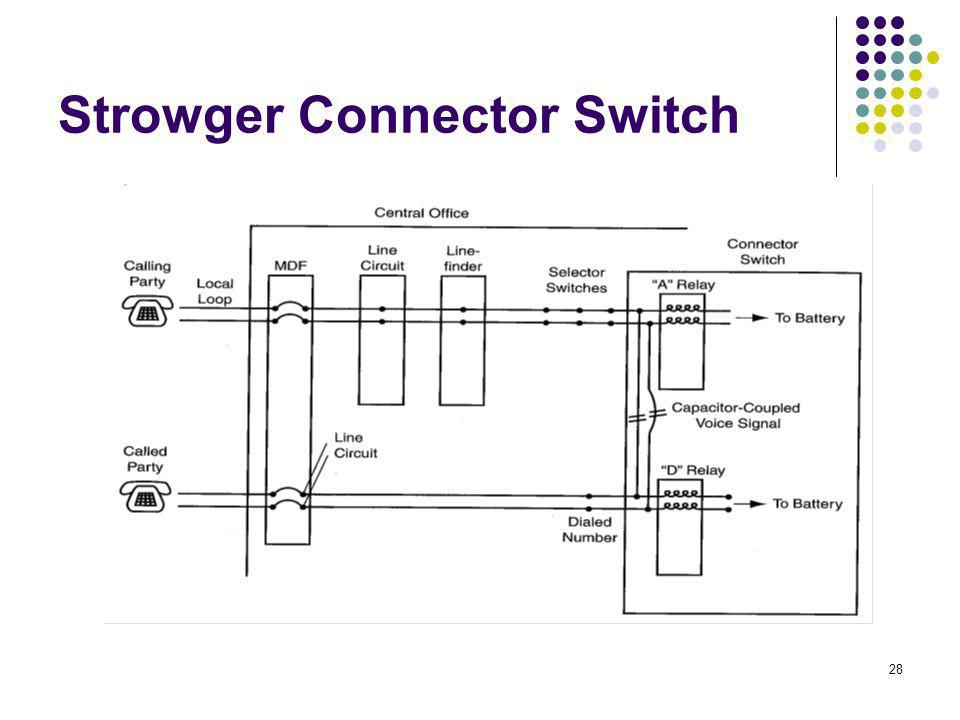 28 Strowger Connector Switch