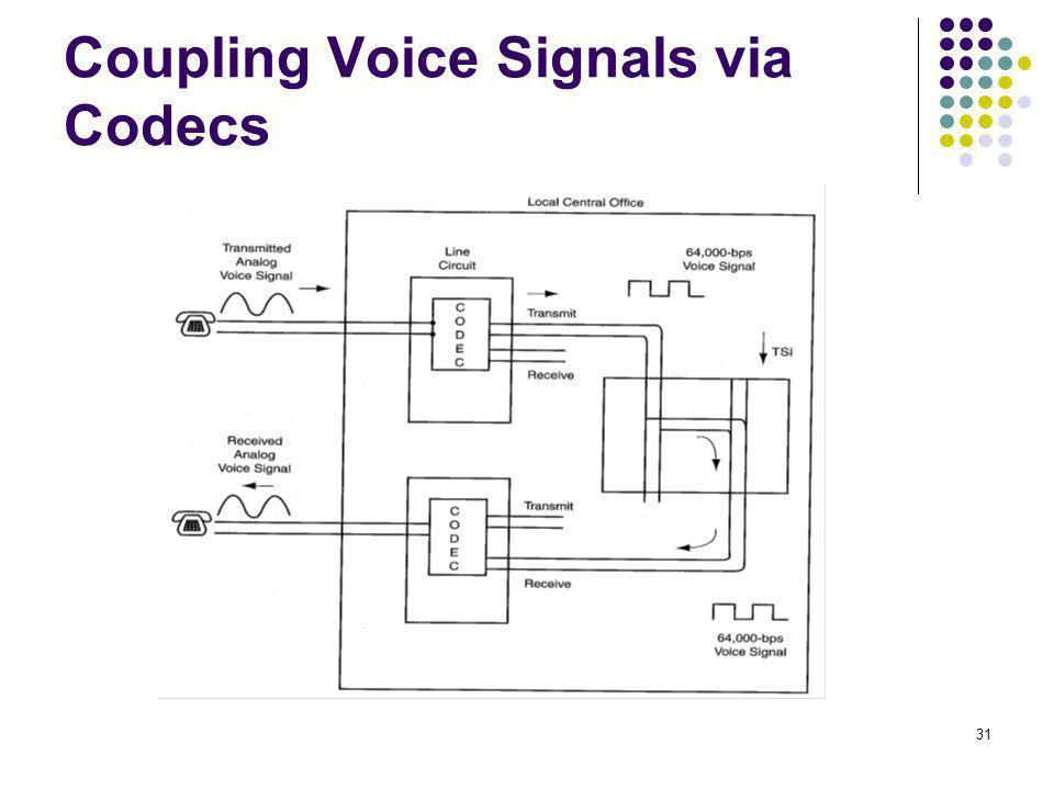 31 Coupling Voice Signals via Codecs