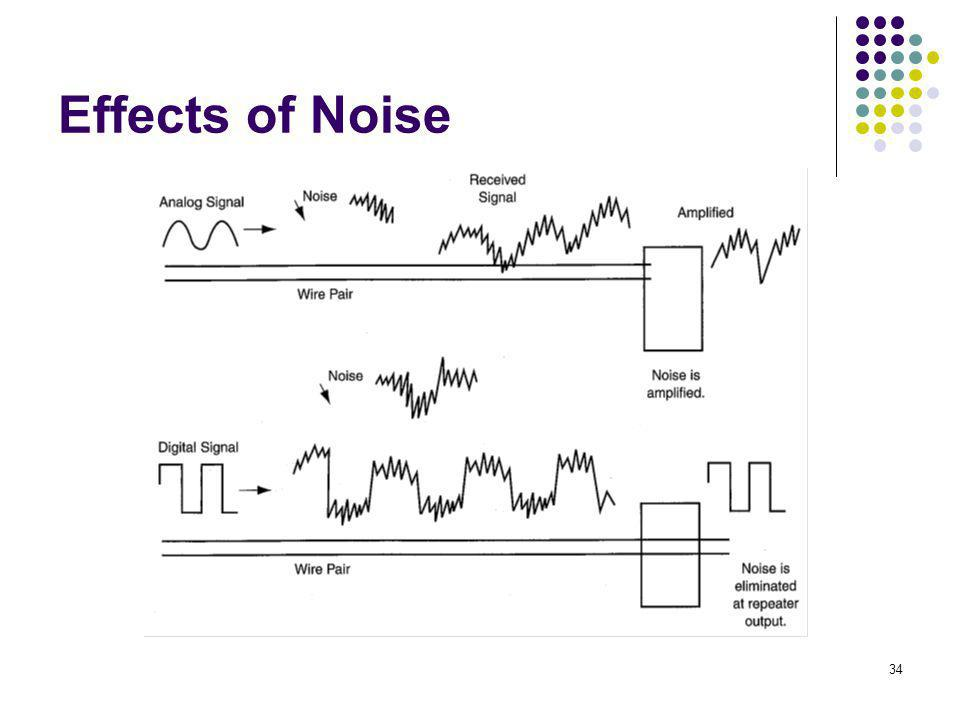 34 Effects of Noise