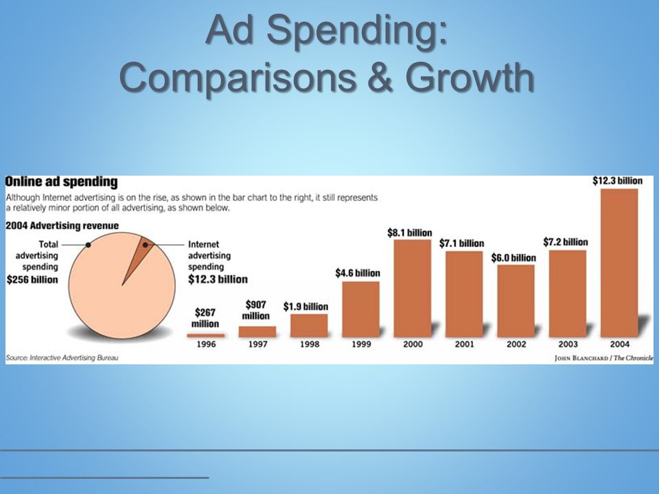 Ad Spending: Comparisons & Growth