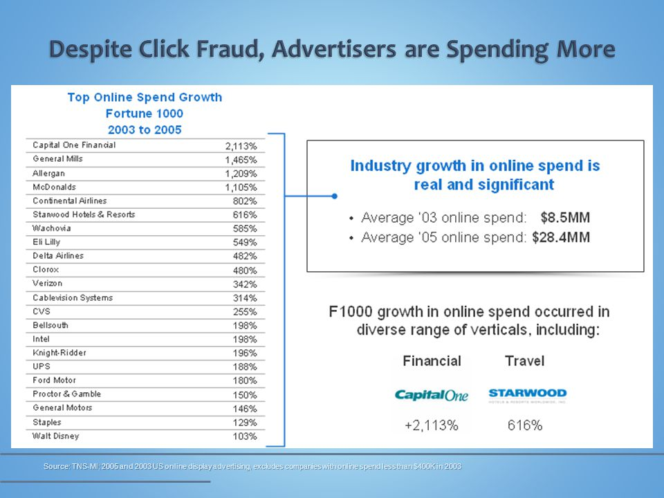 Source: TNS-MI; 2005 and 2003 US online display advertising, excludes companies with online spend less than $400K in 2003