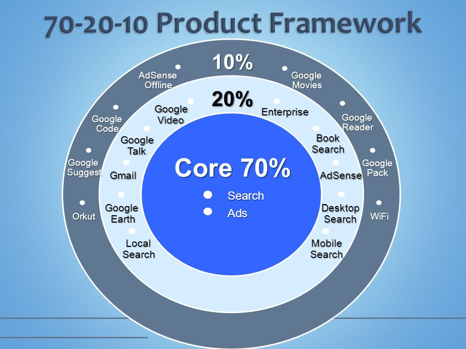 10% 20% Core 70% SearchAds Google Video Google Talk Gmail LocalSearch DesktopSearch AdSense Book Search Enterprise Mobile Search Google Earth AdSense Offline Google Movies Google Code Google Reader Google Suggest Google Pack OrkutWiFi