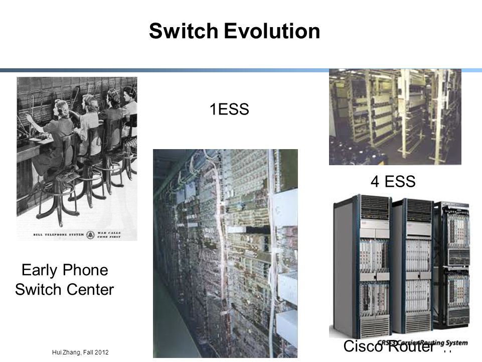 Hui Zhang, Fall 2012 11 Switch Evolution Early Phone Switch Center 1ESS 4 ESS Cisco Router