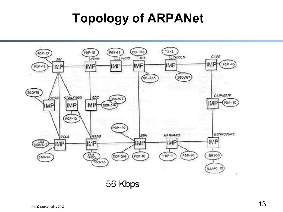 Hui Zhang, Fall 2012 13 Topology of ARPANet 56 Kbps