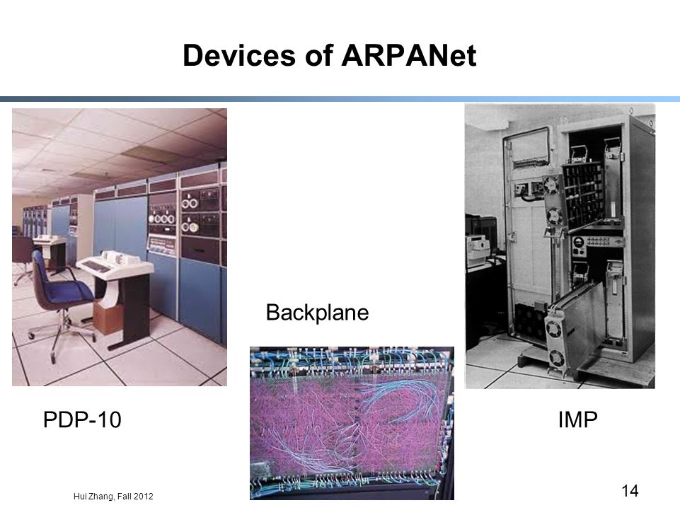 Hui Zhang, Fall 2012 14 Devices of ARPANet PDP-10 Backplane IMP