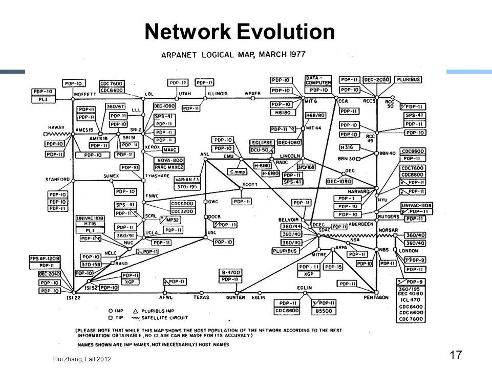 Hui Zhang, Fall 2012 17 Network Evolution