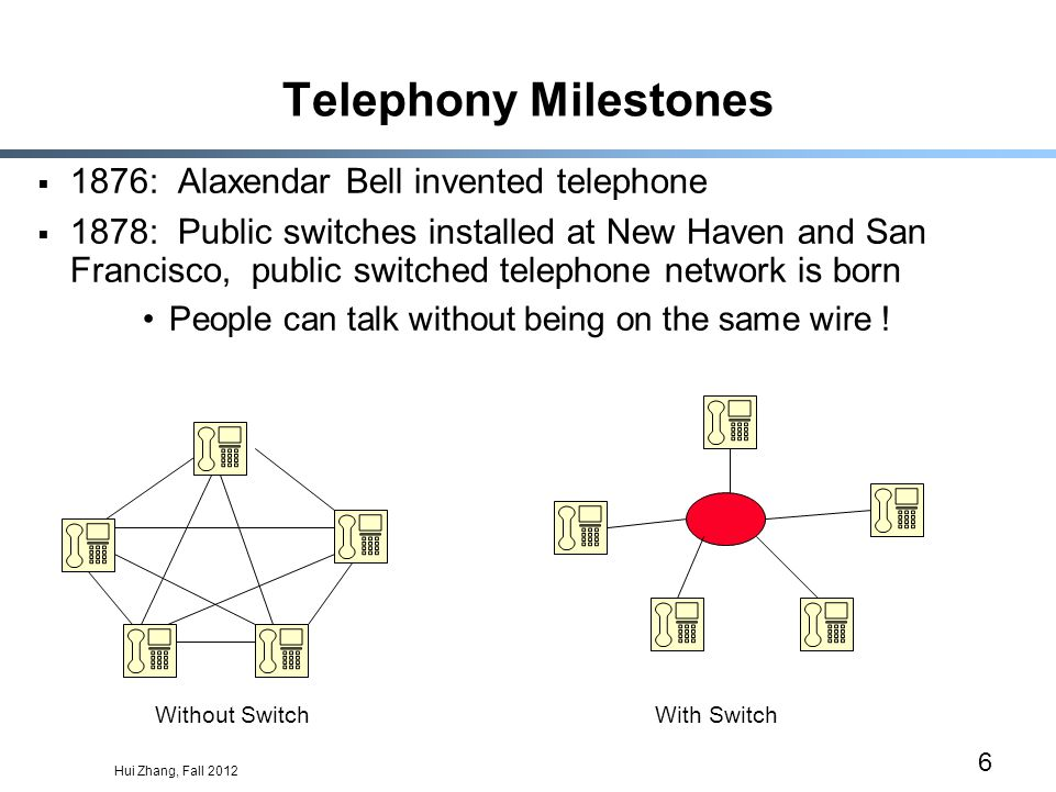 Hui Zhang, Fall 2012 6 Telephony Milestones 1876: Alaxendar Bell invented telephone 1878: Public switches installed at New Haven and San Francisco, public switched telephone network is born People can talk without being on the same wire .