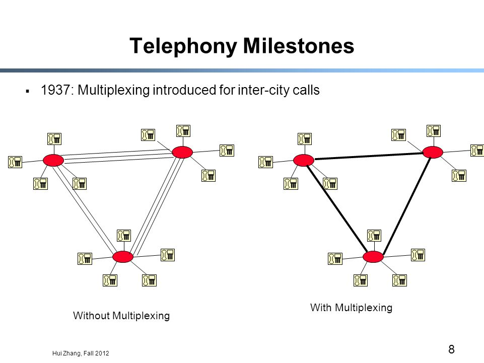 Hui Zhang, Fall 2012 8 Telephony Milestones 1937: Multiplexing introduced for inter-city calls Without Multiplexing With Multiplexing