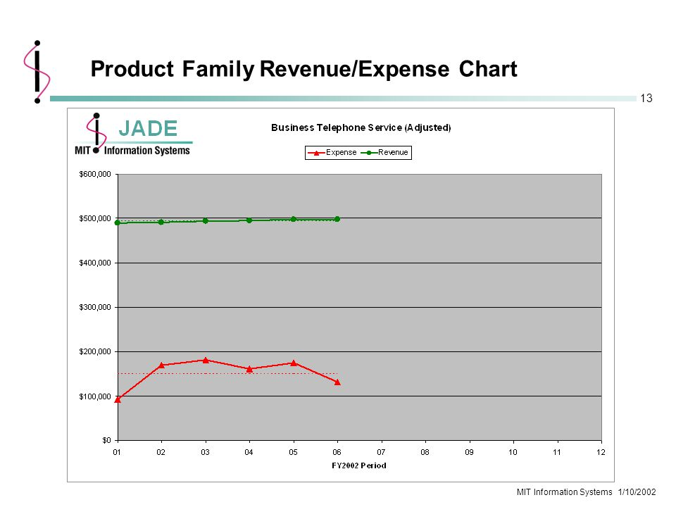 13 MIT Information Systems 1/10/2002 Product Family Revenue/Expense Chart