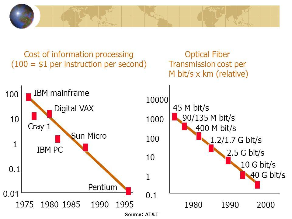 Optical Fiber Transmission cost per M bit/s x km (relative) 10000 1000 100 10 1 0.1 198019902000 45 M bit/s 90/135 M bit/s 400 M bit/s 1.2/1.7 G bit/s 2.5 G bit/s 10 G bit/s 40 G bit/s Cost of information processing (100 = $1 per instruction per second) 19801975198519901995 0.1 1 10 100 0.01 IBM mainframe Digital VAX Cray 1 IBM PC Sun Micro Pentium Source : AT&T