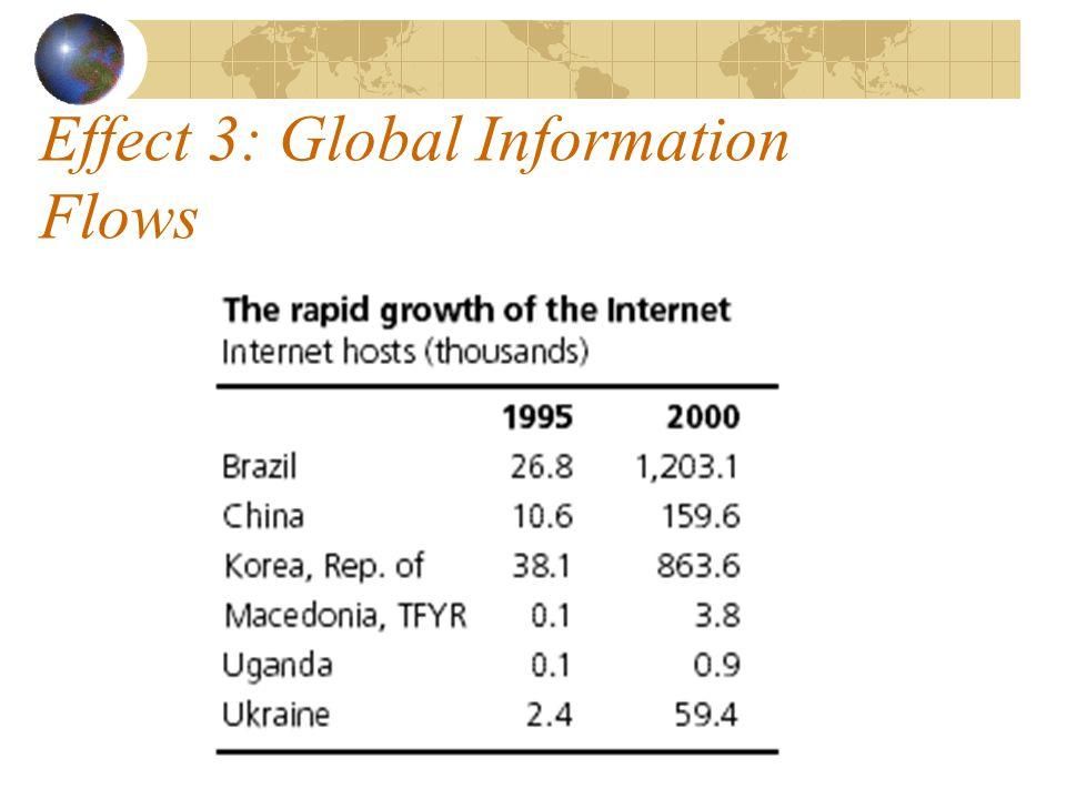 Effect 3: Global Information Flows