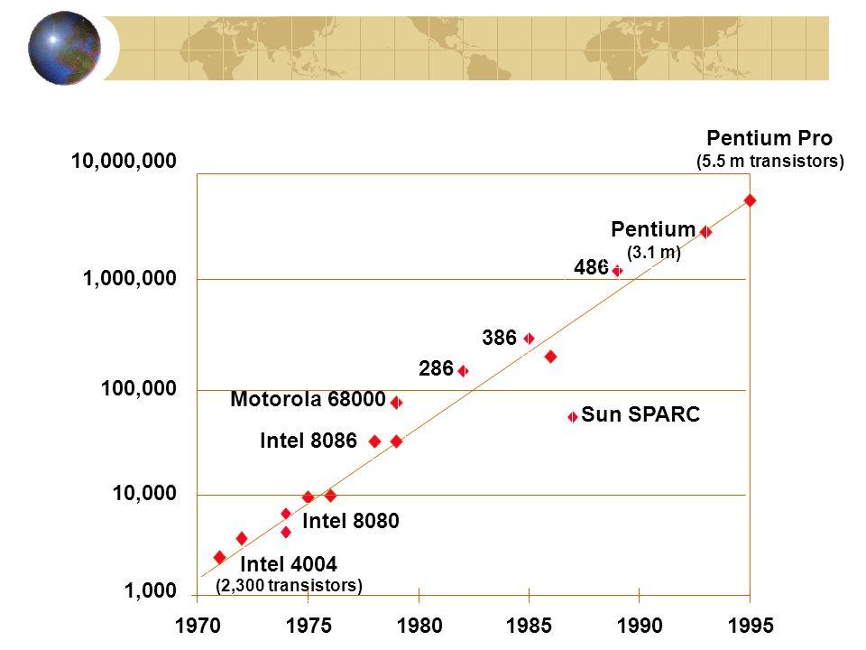 10,000,000 1,000,000 1,000 10,000 100,000 Pentium Pro (5.5 m transistors) 197019751980198519901995 Intel 4004 (2,300 transistors) Intel 8080 Intel 8086 Motorola 68000 286 386 Sun SPARC 486 Pentium (3.1 m)