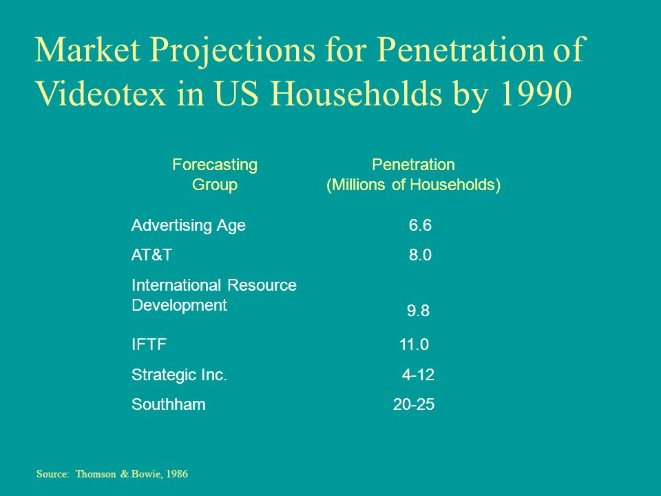 Forecasting Group Penetration (Millions of Households) Advertising Age 6.6 AT&T 8.0 International Resource Development 9.8 IFTF11.0 Strategic Inc.