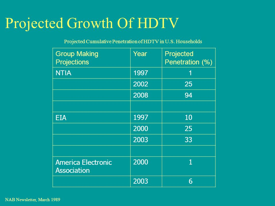 Projected Growth Of HDTV Group Making Projections YearProjected Penetration (%) NTIA1997 1 200225 200894 EIA199710 200025 200333 America Electronic Association 2000 1 2003 6 NAB Newsletter, March 1989 Projected Cumulative Penetration of HDTV in U.S.