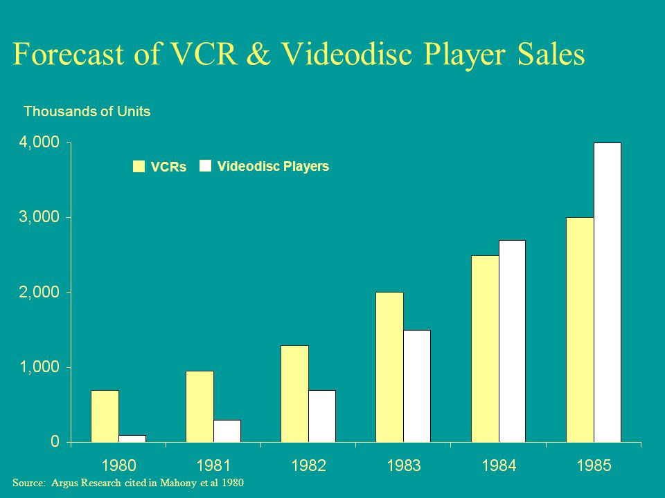 Forecast of VCR & Videodisc Player Sales Thousands of Units VCRs Videodisc Players Source: Argus Research cited in Mahony et al 1980