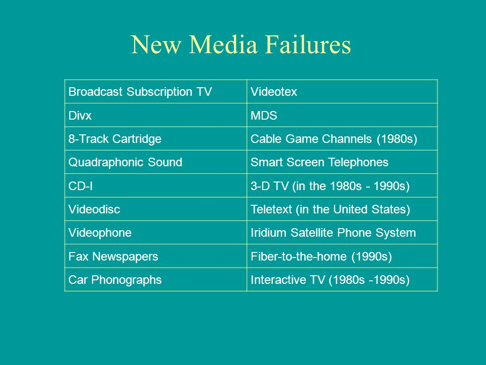 Broadcast Subscription TVVideotex DivxMDS 8-Track CartridgeCable Game Channels (1980s) Quadraphonic SoundSmart Screen Telephones CD-I3-D TV (in the 1980s - 1990s) VideodiscTeletext (in the United States) VideophoneIridium Satellite Phone System Fax NewspapersFiber-to-the-home (1990s) Car PhonographsInteractive TV (1980s -1990s) New Media Failures