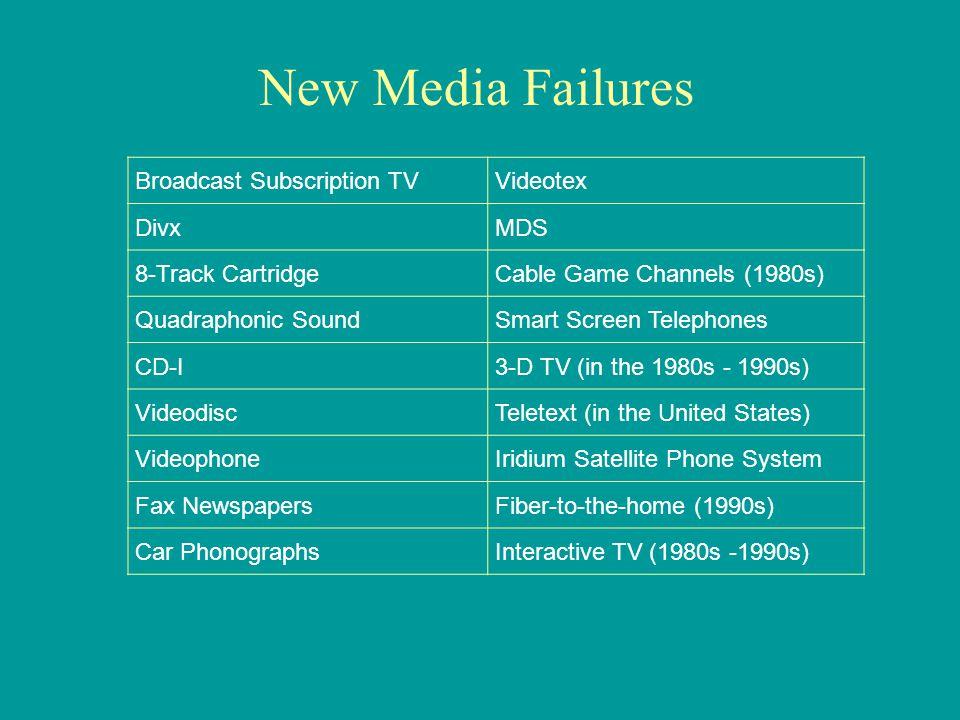 Broadcast Subscription TVVideotex DivxMDS 8-Track CartridgeCable Game Channels (1980s) Quadraphonic SoundSmart Screen Telephones CD-I3-D TV (in the 19