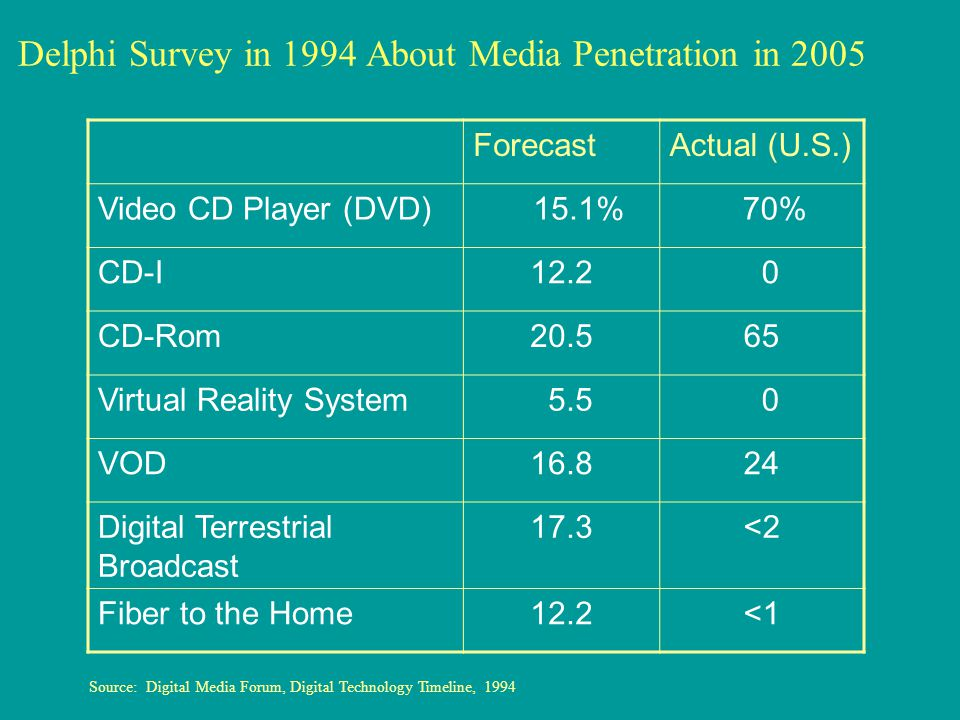 Delphi Survey in 1994 About Media Penetration in 2005 ForecastActual (U.S.) Video CD Player (DVD) 15.1% 70% CD-I12.2 0 CD-Rom20.565 Virtual Reality System 5.5 0 VOD16.824 Digital Terrestrial Broadcast 17.3<2 Fiber to the Home12.2<1 Source: Digital Media Forum, Digital Technology Timeline, 1994