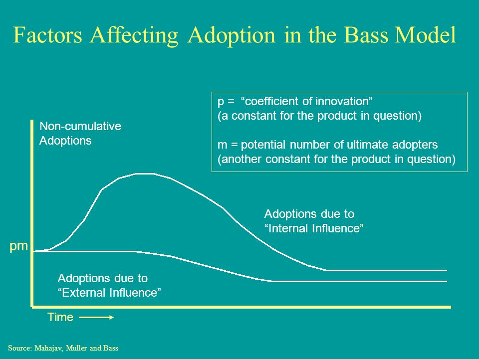 Factors Affecting Adoption in the Bass Model pm Adoptions due to External Influence Adoptions due to Internal Influence Non-cumulative Adoptions Source: Mahajav, Muller and Bass p = coefficient of innovation (a constant for the product in question) m = potential number of ultimate adopters (another constant for the product in question) Time