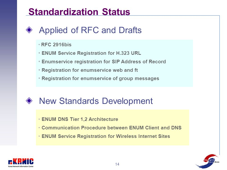 14 Standardization Status Applied of RFC and Drafts New Standards Development RFC 2916bis ENUM Service Registration for H.323 URL Enumservice registra
