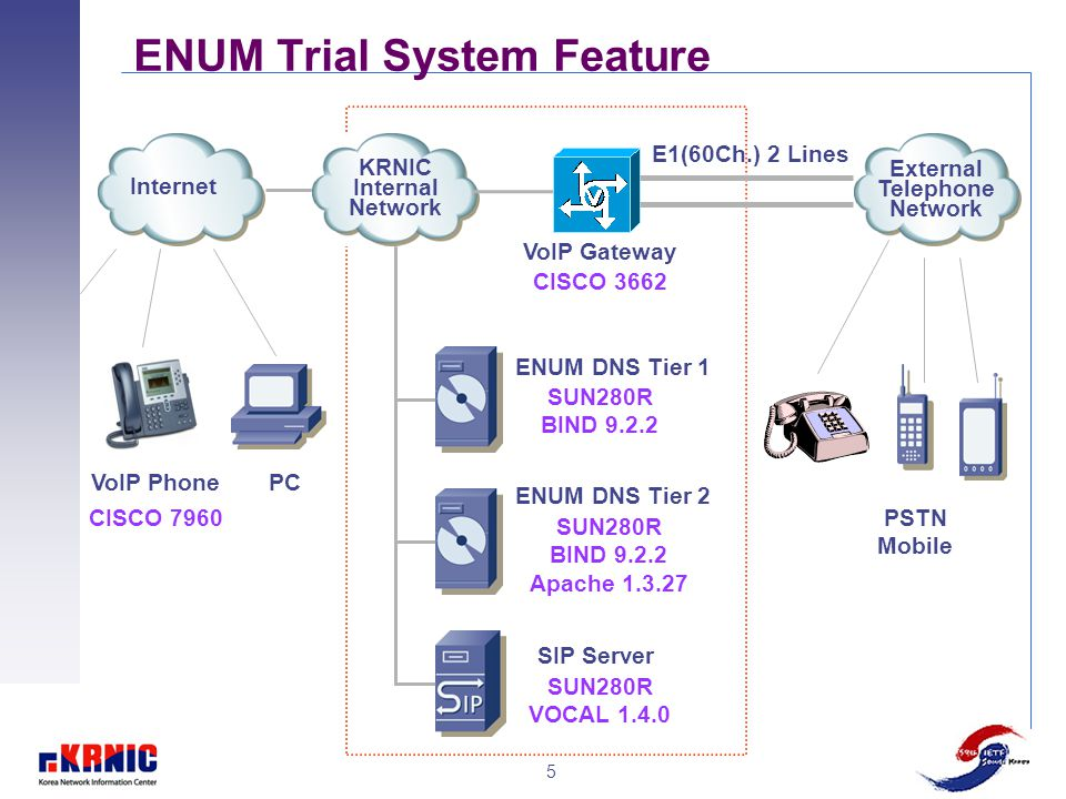 5 ENUM Trial System Feature CISCO 7960 VoIP Phone CISCO 3662 VoIP Gateway PC Internet KRNIC Internal Network External Telephone Network SUN280R BIND 9