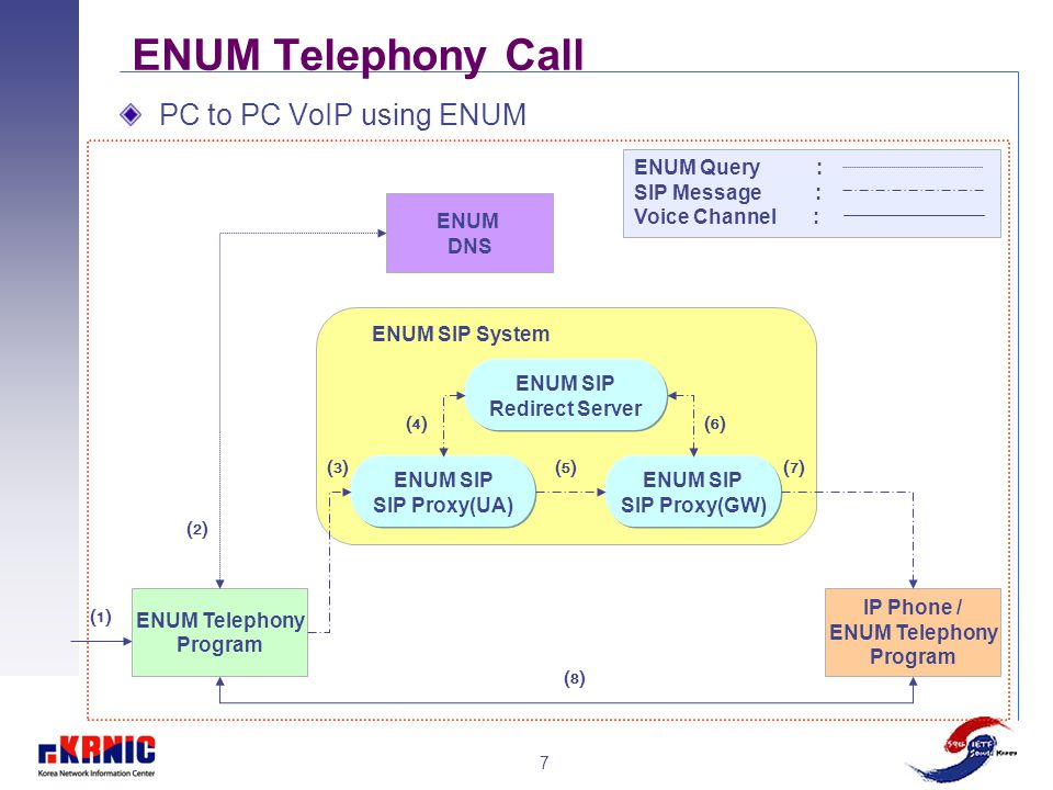 7 ENUM Telephony Call PC to PC VoIP using ENUM ENUM SIP Redirect Server ENUM SIP SIP Proxy(UA) ENUM SIP SIP Proxy(GW) ENUM Telephony Program IP Phone