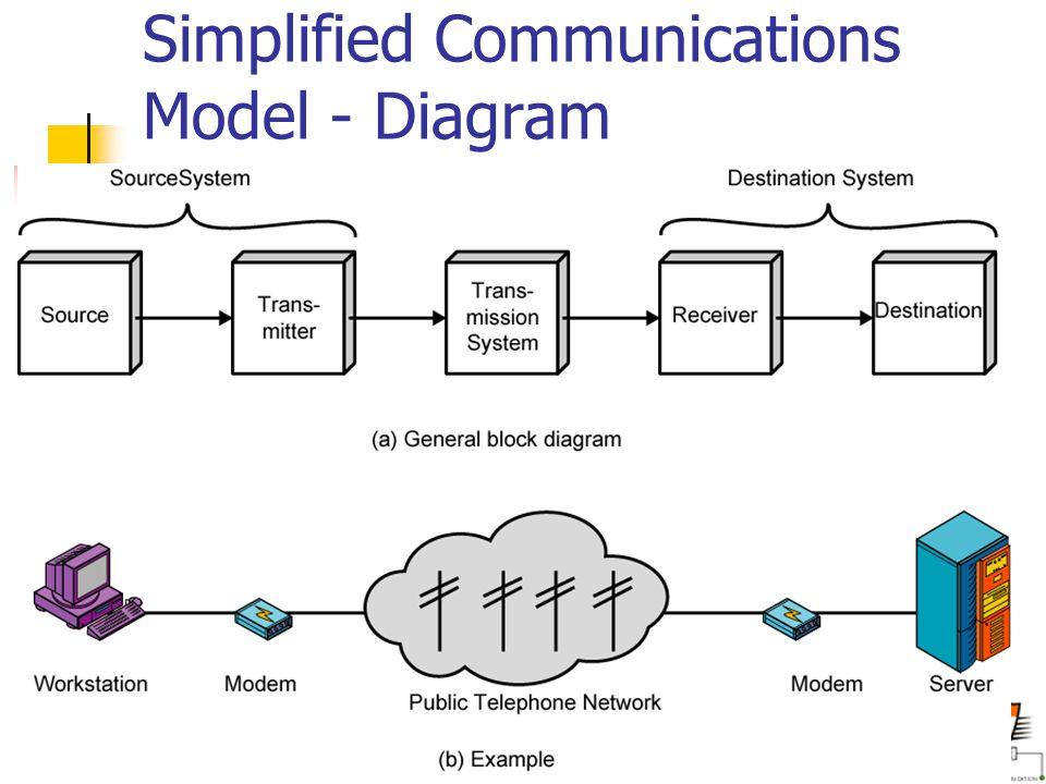 Aegis School of Telecommunication www.aegisedu.org/telecomsystemsI.htm Simplified Communications Model - Diagram
