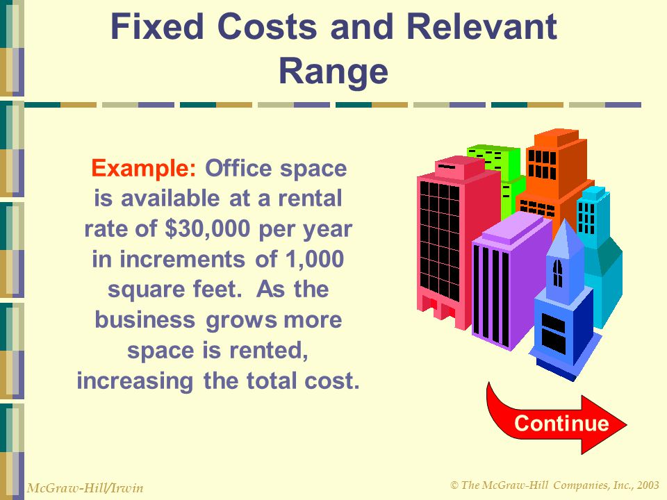 © The McGraw-Hill Companies, Inc., 2003 McGraw-Hill/Irwin Example: Office space is available at a rental rate of $30,000 per year in increments of 1,0