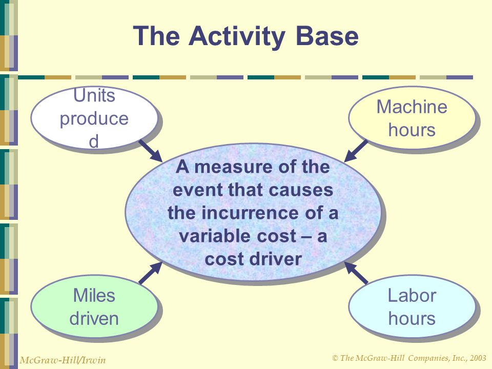 © The McGraw-Hill Companies, Inc., 2003 McGraw-Hill/Irwin The Activity Base A measure of the event that causes the incurrence of a variable cost – a c
