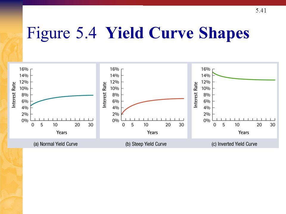 5.41 Figure 5.4 Yield Curve Shapes