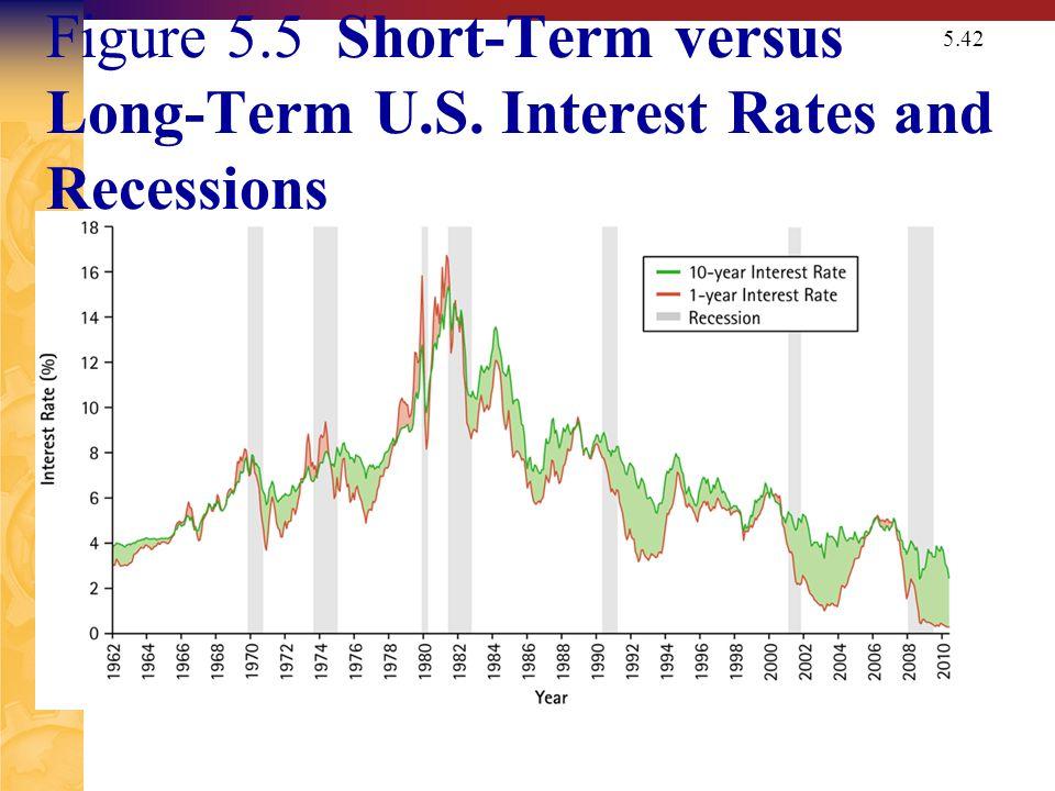 5.42 Figure 5.5 Short-Term versus Long-Term U.S. Interest Rates and Recessions