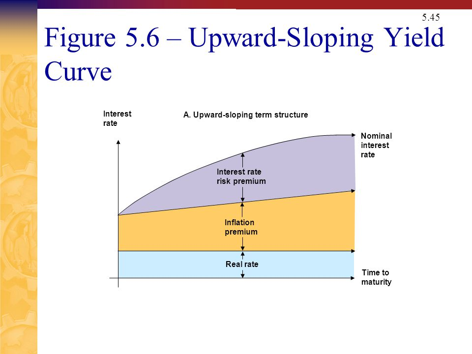 5.45 Figure 5.6 – Upward-Sloping Yield Curve A. Upward-sloping term structure Interest rate Time to maturity Nominal interest rate Interest rate risk