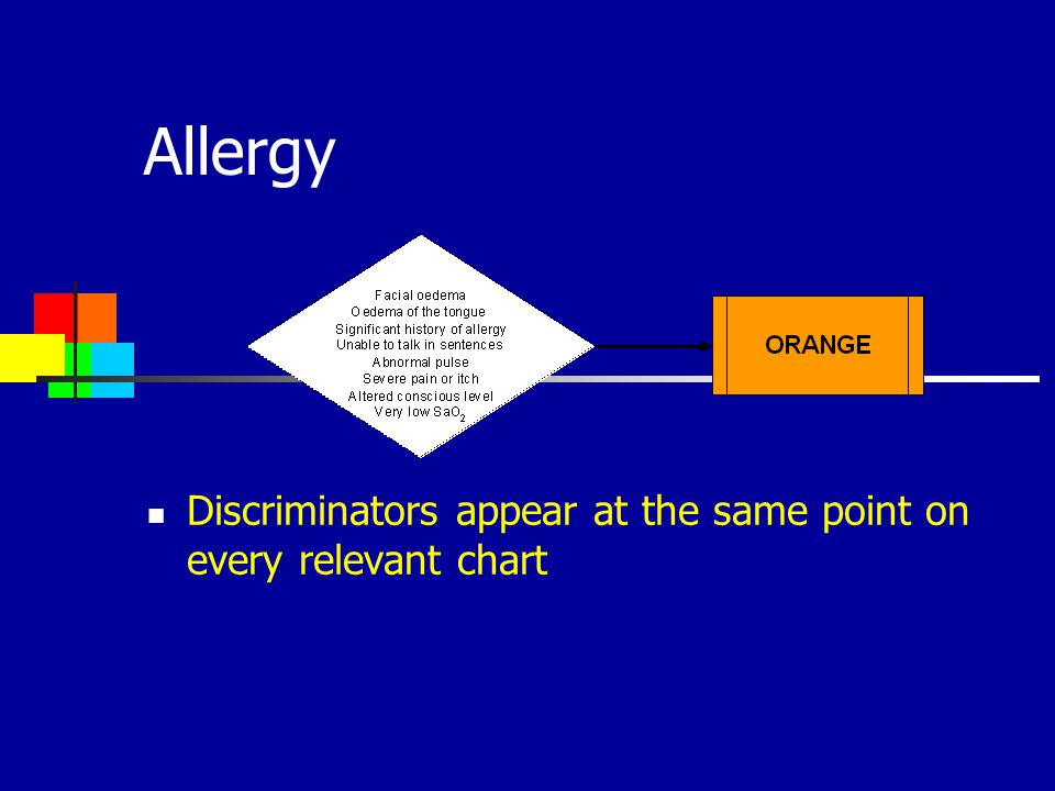 Allergy Discriminators appear at the same point on every relevant chart