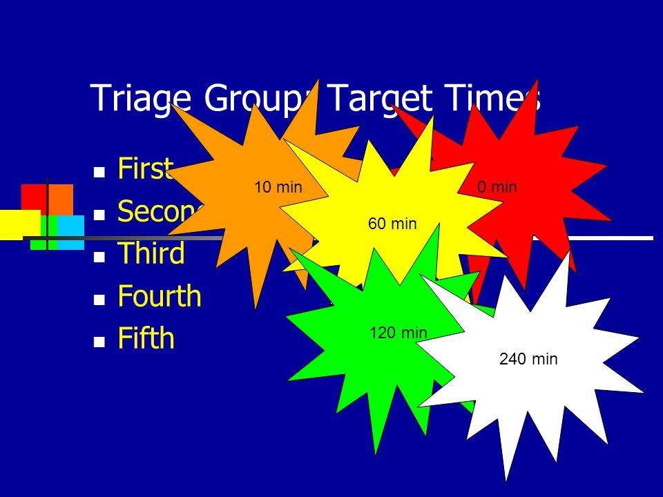 Triage Group: Target Times First Second Third Fourth Fifth 0 min10 min 60 min 120 min 240 min