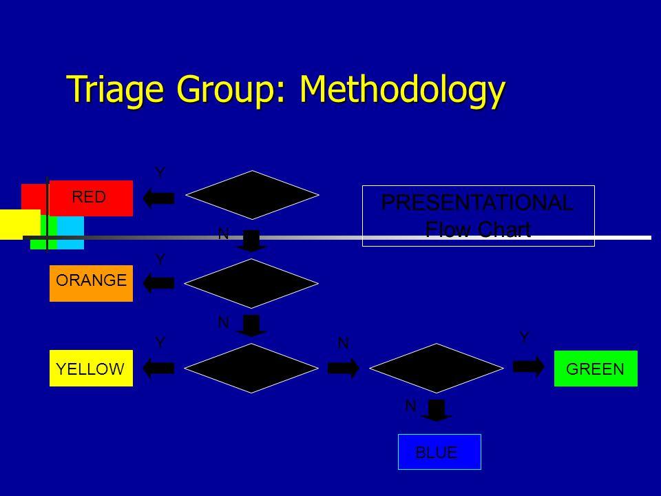 Discriminators Y RED ORANGE YELLOWGREEN BLUE Y Y Y N N N N PRESENTATIONAL Flow Chart Triage Group: Methodology