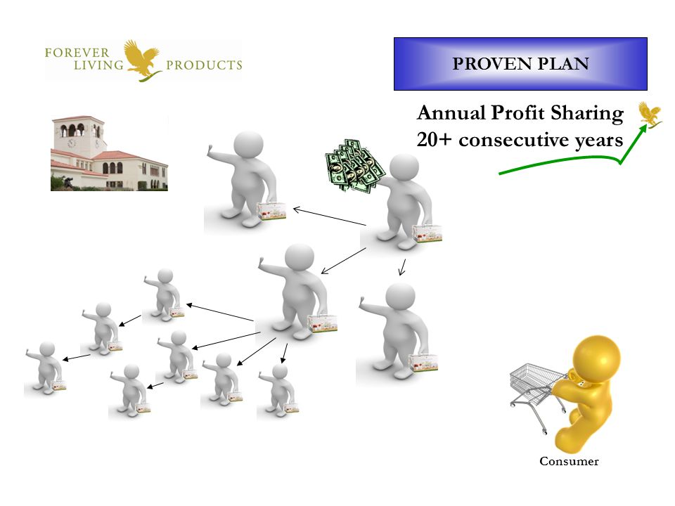 PROVEN PLAN Consumer Annual Profit Sharing 20+ consecutive years