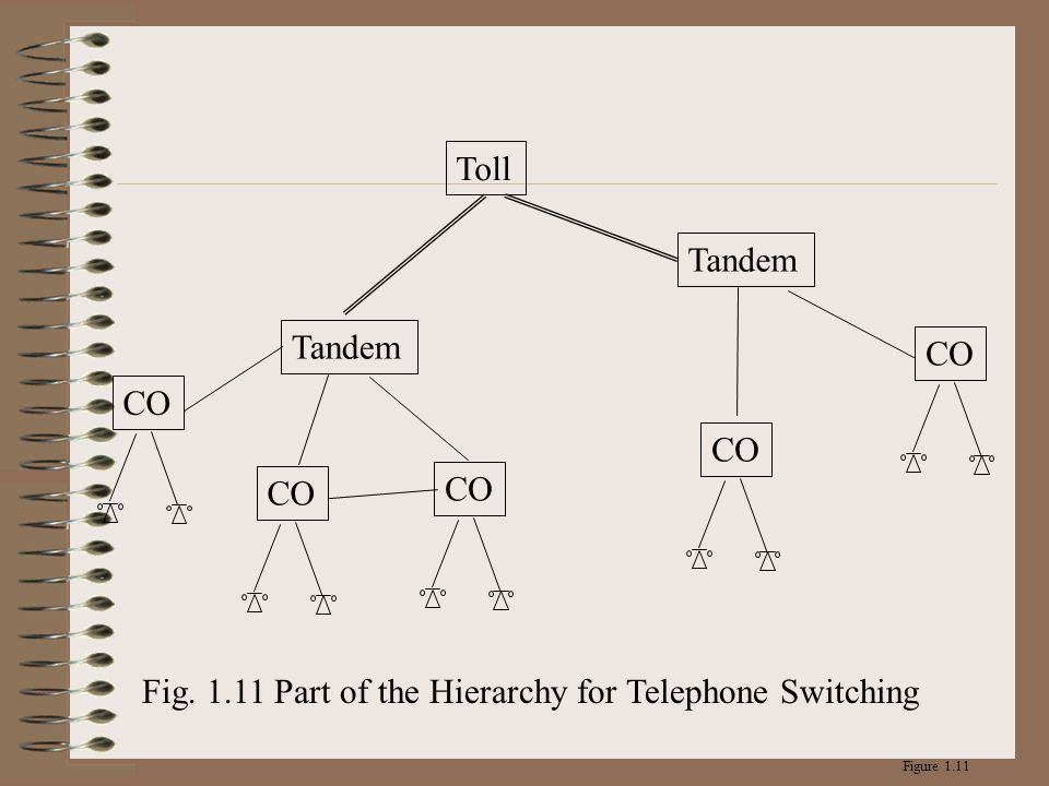 Tandem CO Toll CO Tandem Figure 1.11 Fig. 1.11 Part of the Hierarchy for Telephone Switching