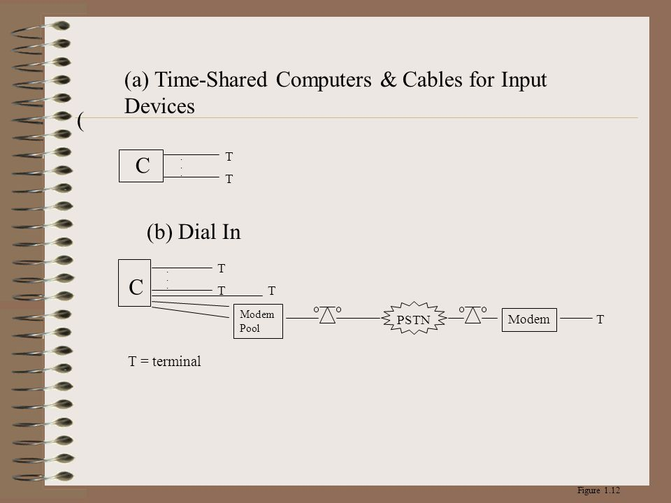 ( C...... TT C...... T T T Modem Pool PSTN Modem T T = terminal Figure 1.12 (a) Time-Shared Computers & Cables for Input Devices (b) Dial In