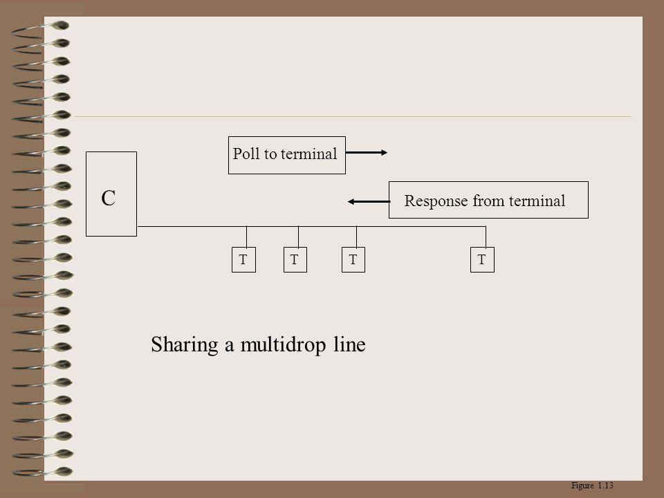 C TTTT Response from terminal Poll to terminal Figure 1.13 Sharing a multidrop line