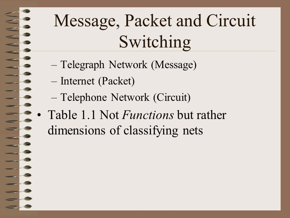 Message, Packet and Circuit Switching –Telegraph Network (Message) –Internet (Packet) –Telephone Network (Circuit) Table 1.1 Not Functions but rather