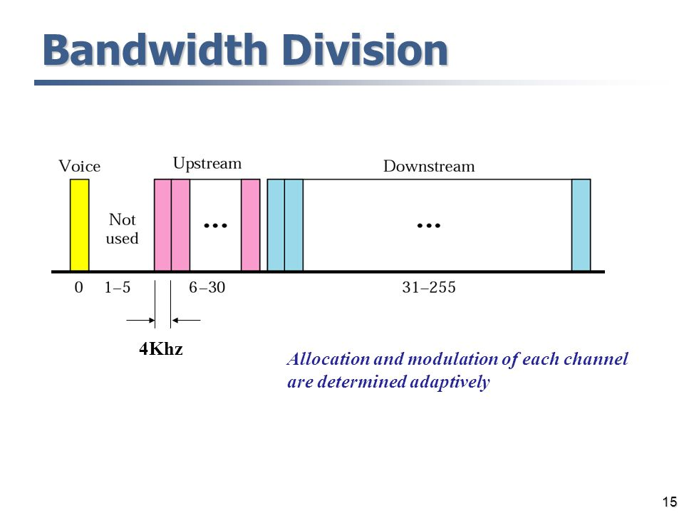 15 Allocation and modulation of each channel are determined adaptively 4Khz Bandwidth Division