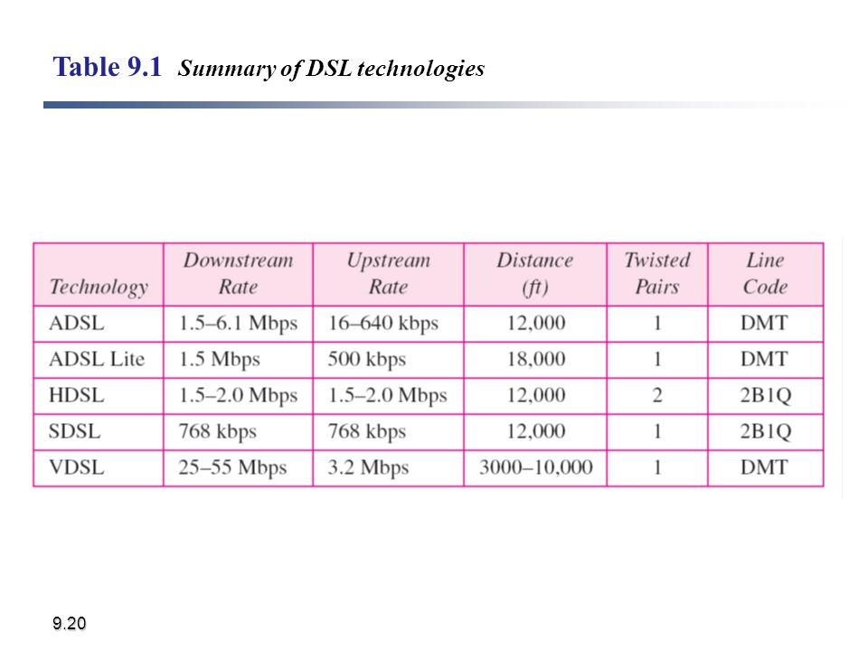 9.20 Table 9.1 Summary of DSL technologies